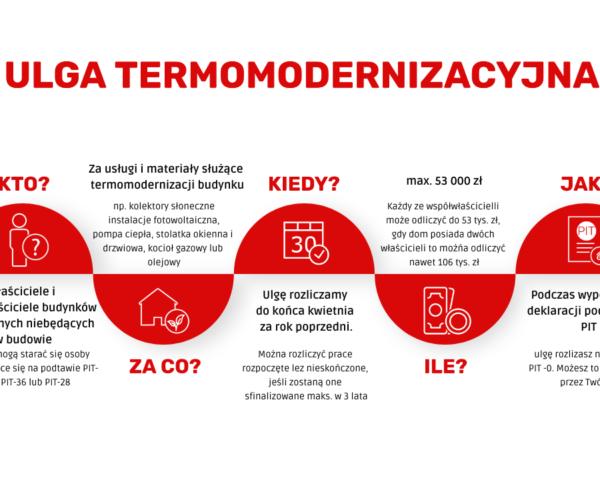Ulga podatkowa – Ulga termo-modernizacyjna